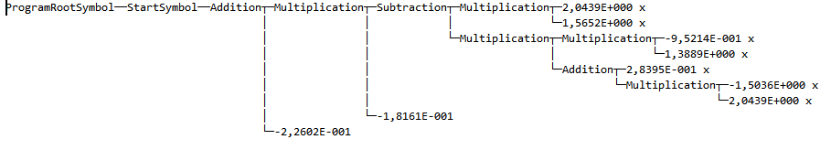 Example of the hierarchical formatter output