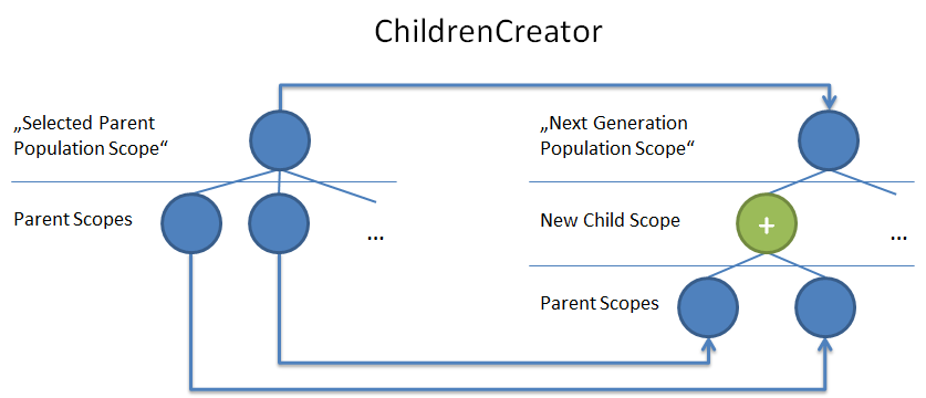visual explanation of the scope transformation that the ChildrenCreator performs