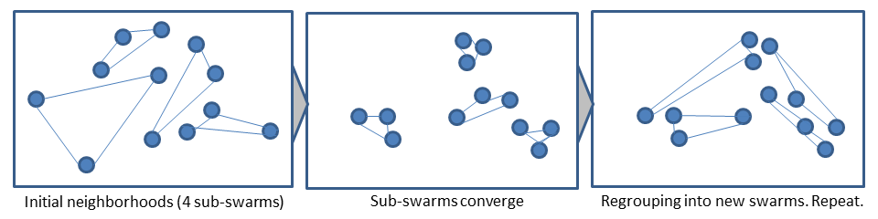 MultiPSO - Regrouping of sub-swarms